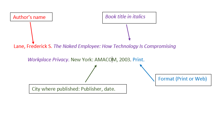 a sample MLA citation broken down into parts, including the author's name, book title, publication info, and format