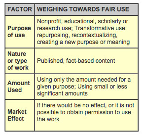 Fair Use Table