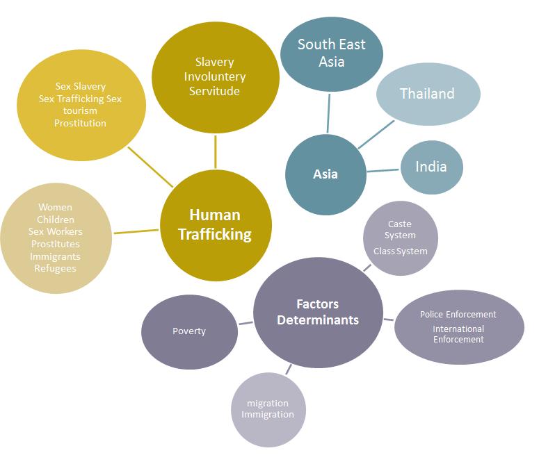 human trafficking topics