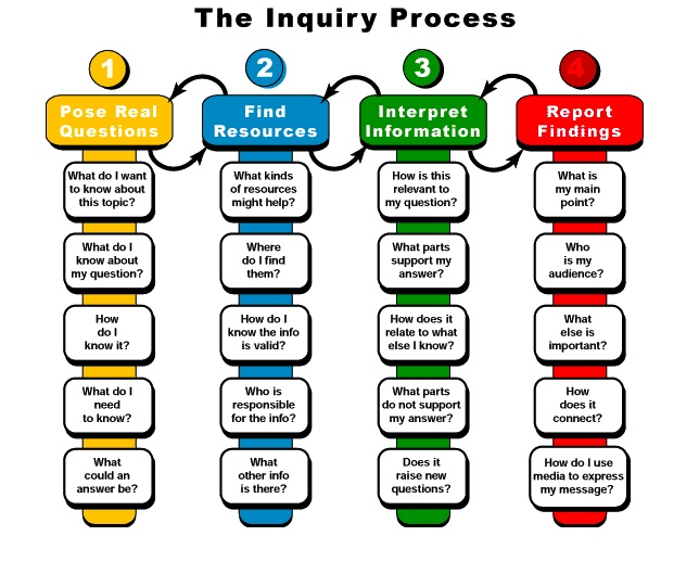 Inquiry Process graphic