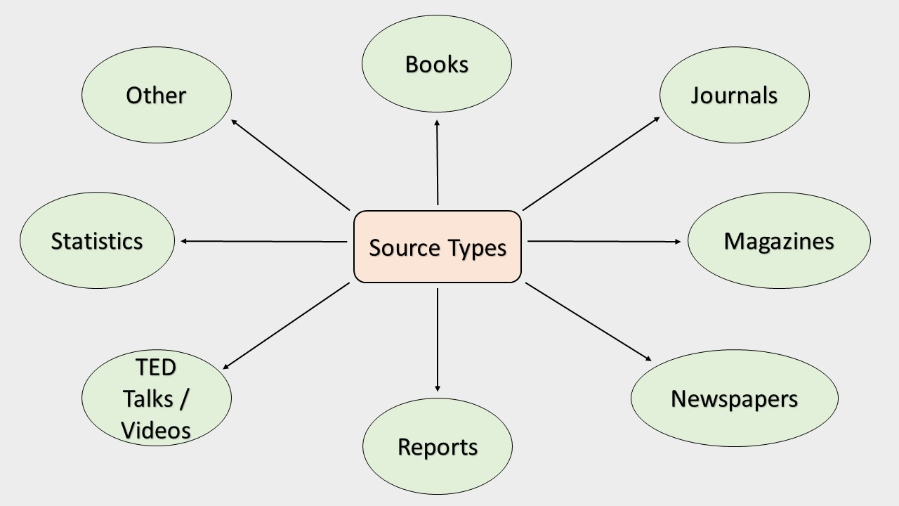 Source Types Examples