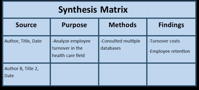 synthesis matrix