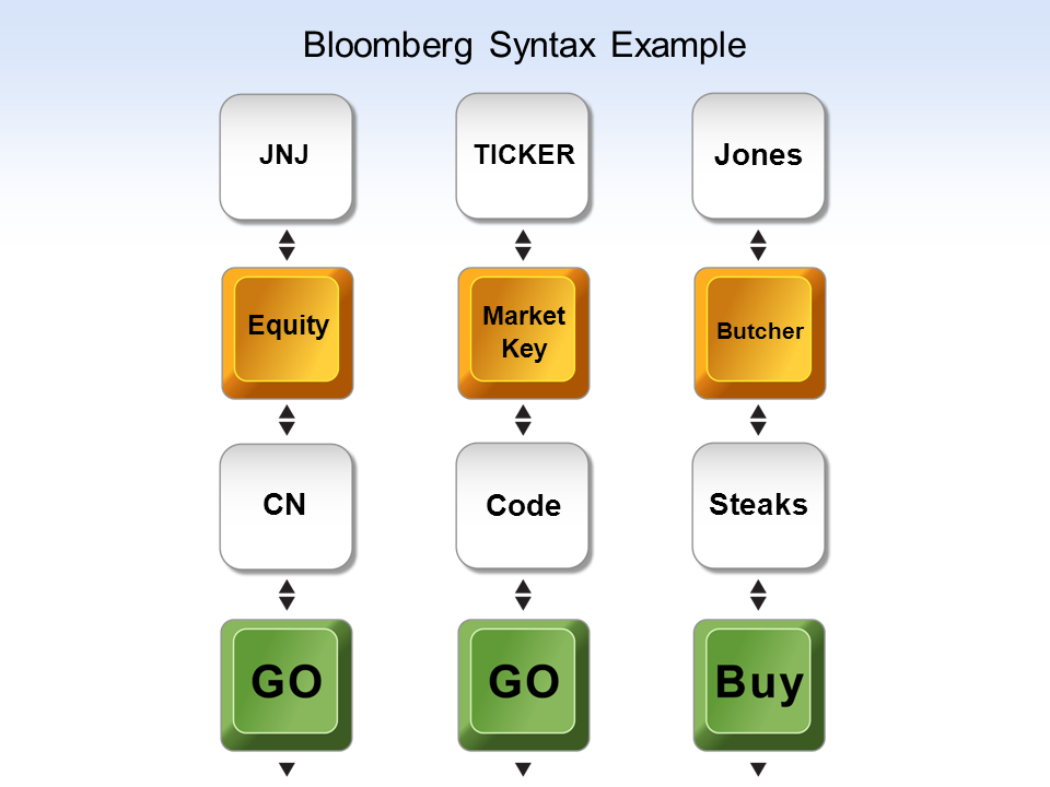 Bloomberg syntax example. JNJ, plus equity key, plus cn, plus go key. Ticker, plus market key, plus code, plus go key. Jones, plus butcher key, plus steaks, plus buy key