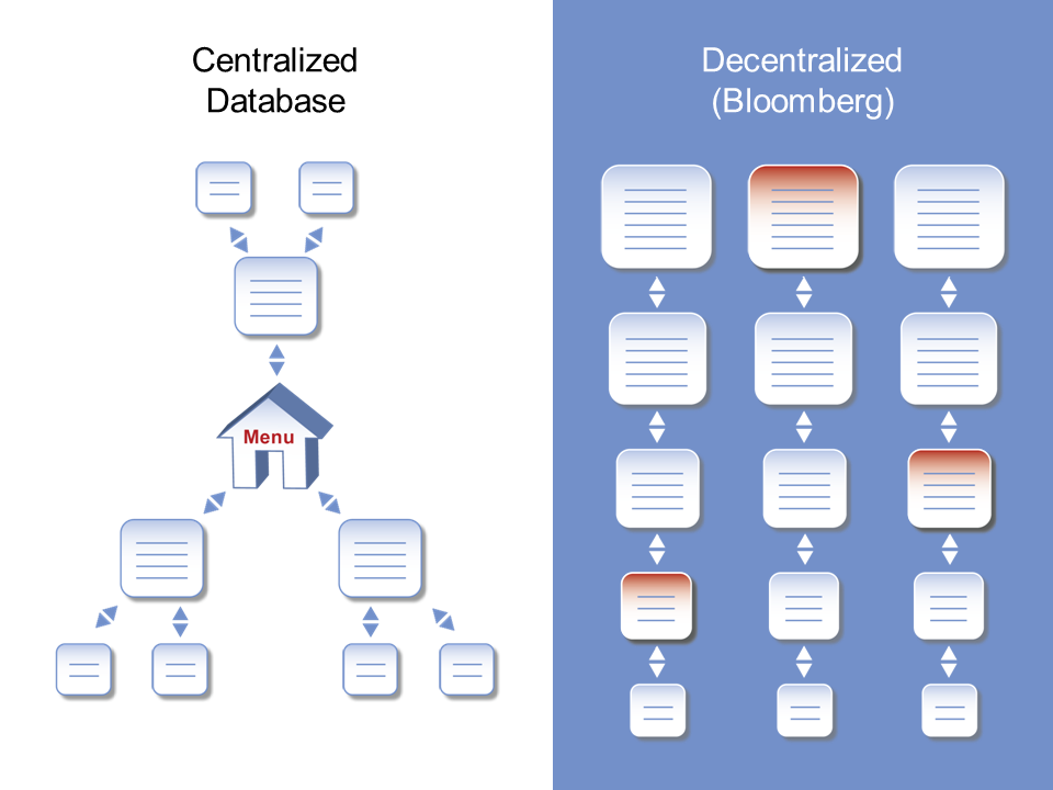 Decentralized Bloomberg