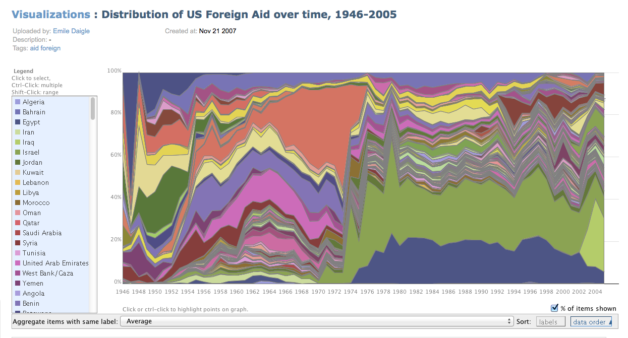A stacked line graph representing Distribution of US Foreign Aid over time, 1946-2005. To the left of the jagged, Missoni like pattern is a color key showing 22 of a scrolling list of countries.
