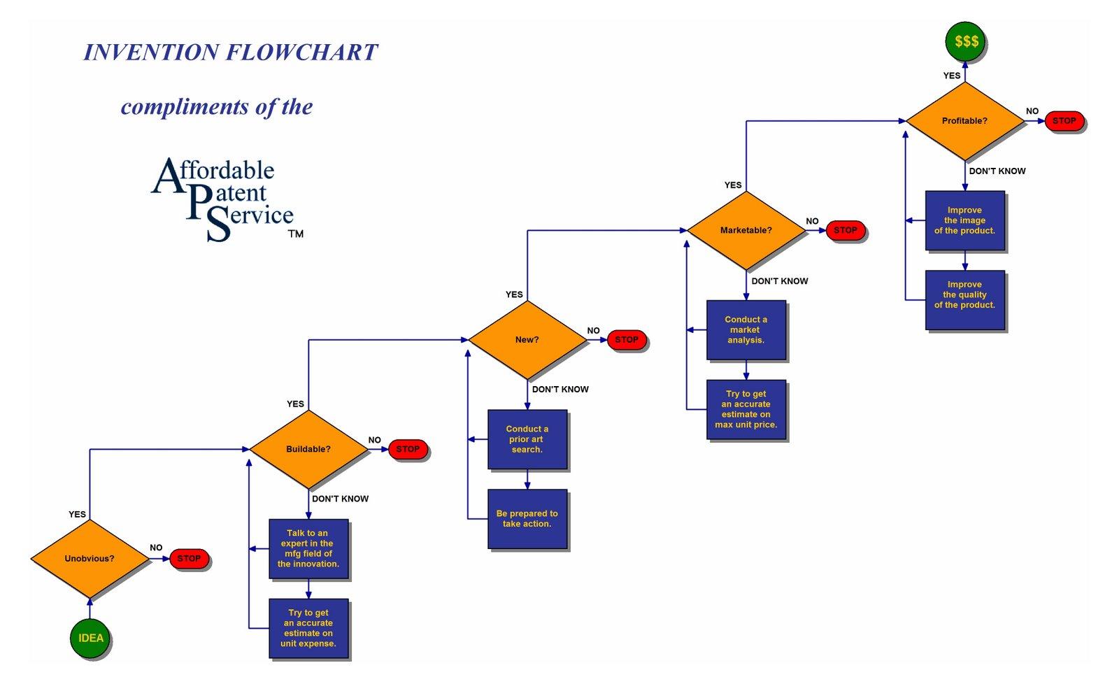 flowchart image