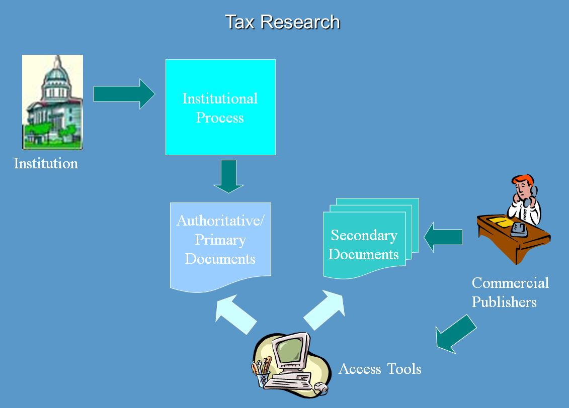 Tax Research FlowChart