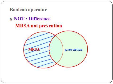 representation of boolean NOT operator