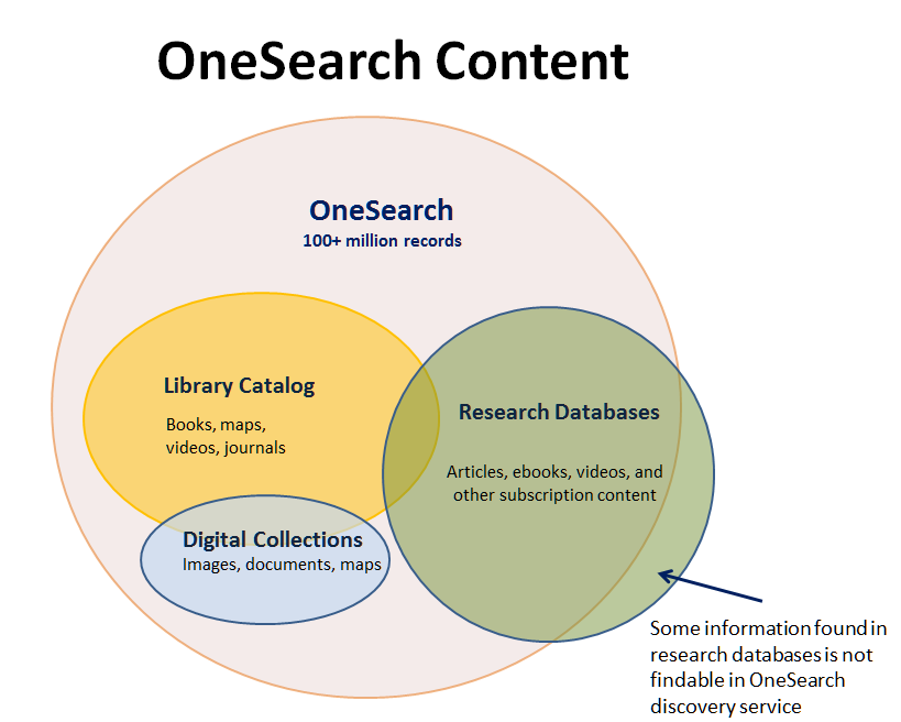 A Venn diagram showing the fact that OneSearch draws on multiple indexes and sources of metadata for various types of content.