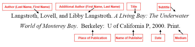 Example of MLA citation for a book with two authors.