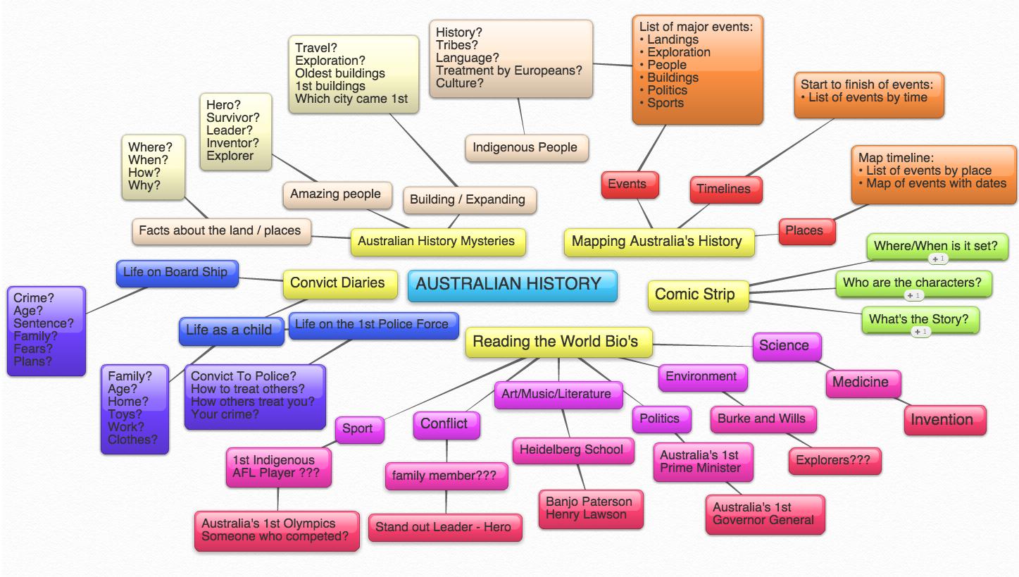Reading the World Mindmap