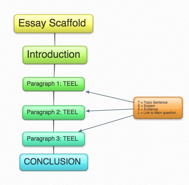 Essay Scaffold