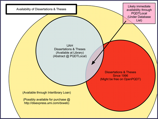 Venn Diagram of Dissertation and Thesis Availability