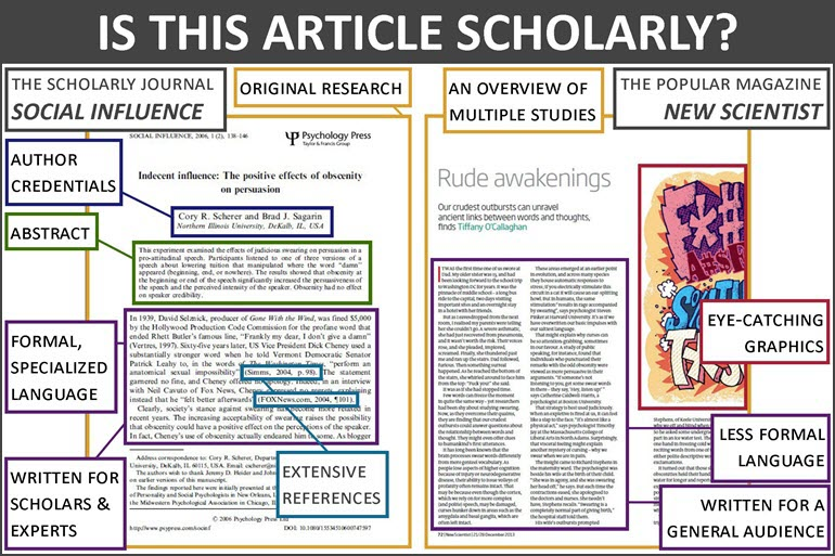 Is this article scholarly? There are two articles side by side. One is from the scholarly journal, Social Influence. It is original research and has author credentials, an abstract, uses formal specialized language, is written for scholars and experts, and includes extensive references. The other articles is from the popular magazine New Scientist. It is an overview of multiple studies. It includes eye-catching graphics, less formal language, and is written for a general audience.