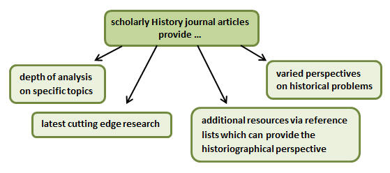 Features of scholarly history journal articles