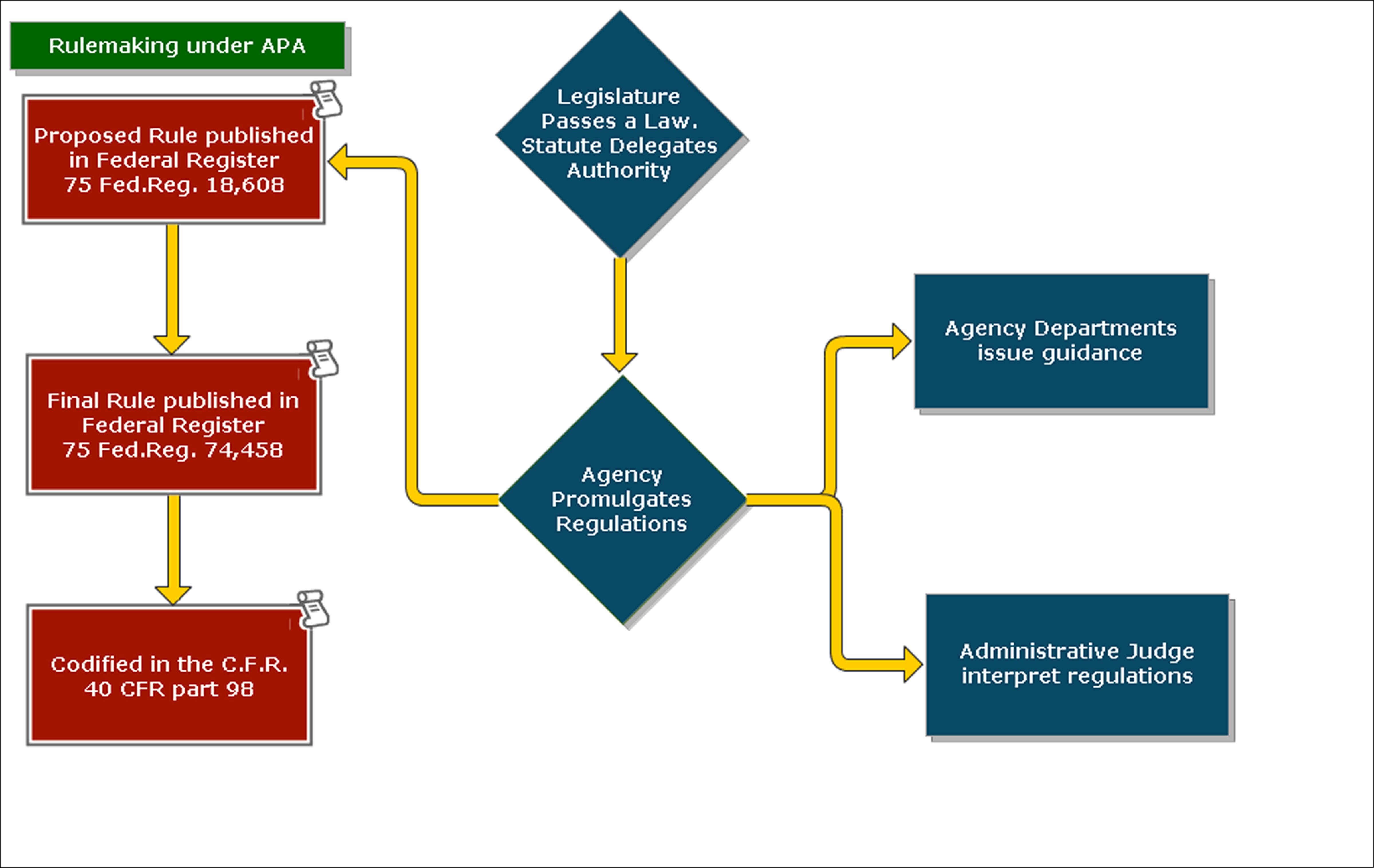 APA Rulemaking Chart