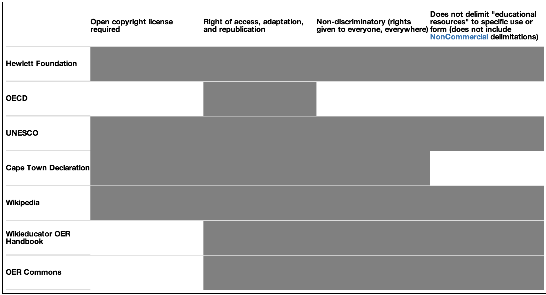 table showing common and different points in different OER definitions