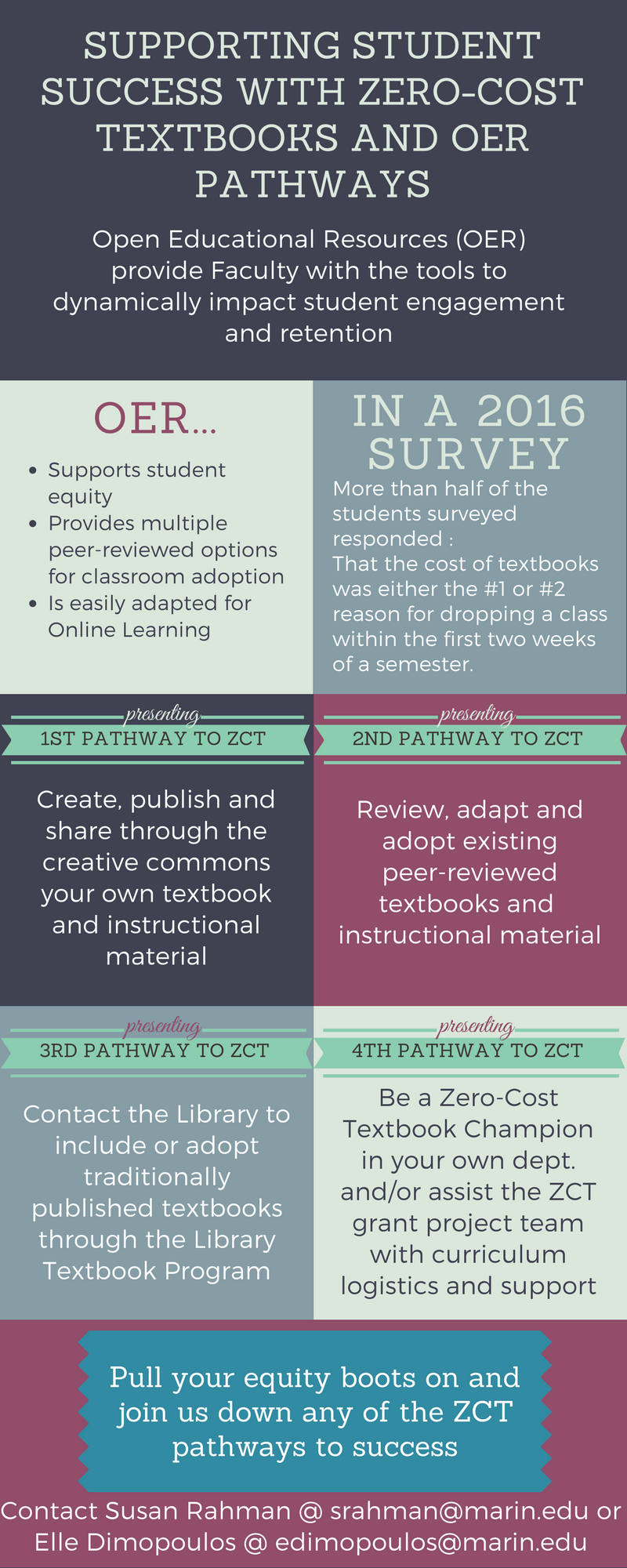 Zero Cost PAthways Infographic; contact edimopoulos@marin.edu for an accessible version