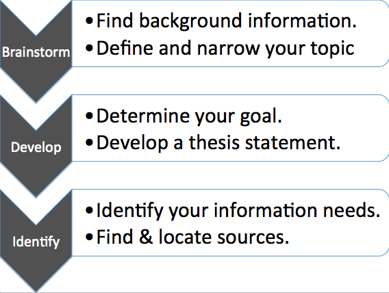 The Research Process: Planning