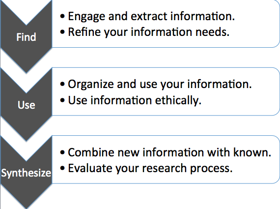 The Research Process: Implementation