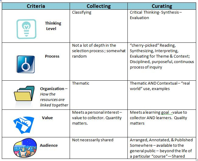 curation table