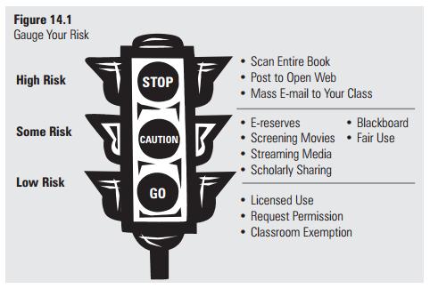 fair use stoplight