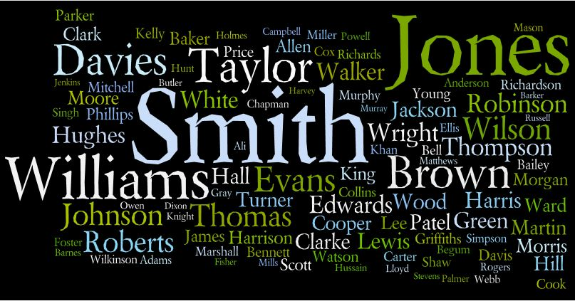 Wordcloud of common names