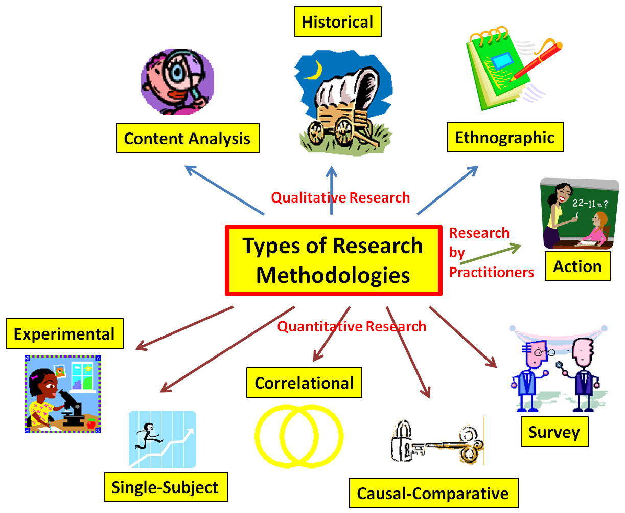 Types of Research Methodologies concept map