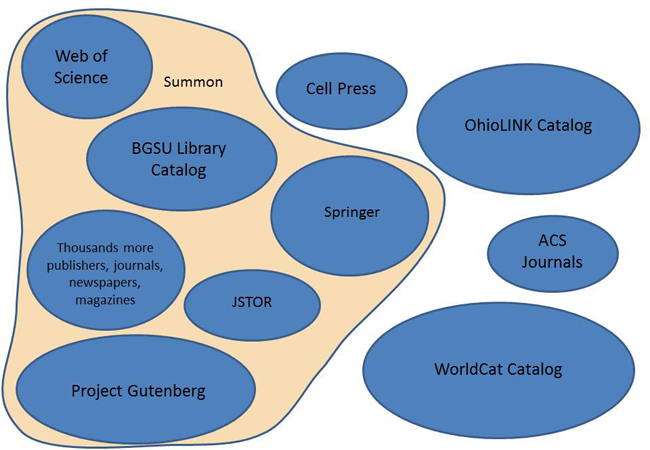 Summon includes Web of Science, BGSU Library Catalog, Springer, JSTOR, Project Gutenberg, and thousands more publishers, journals, newspaper, and magazines.  Summon does NOT include collections such as Cell Press, WorldCat, ACS Journals or the OhioLINK Catalog.