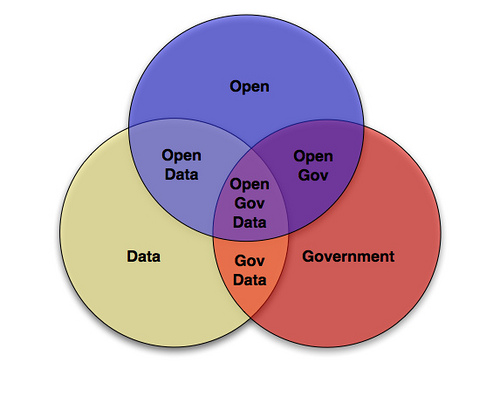 open data diagram