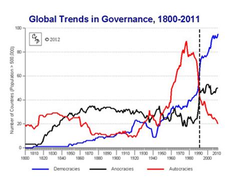 Global Trands
