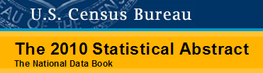 Statistical Abstracts of the U.S. Census Bureau