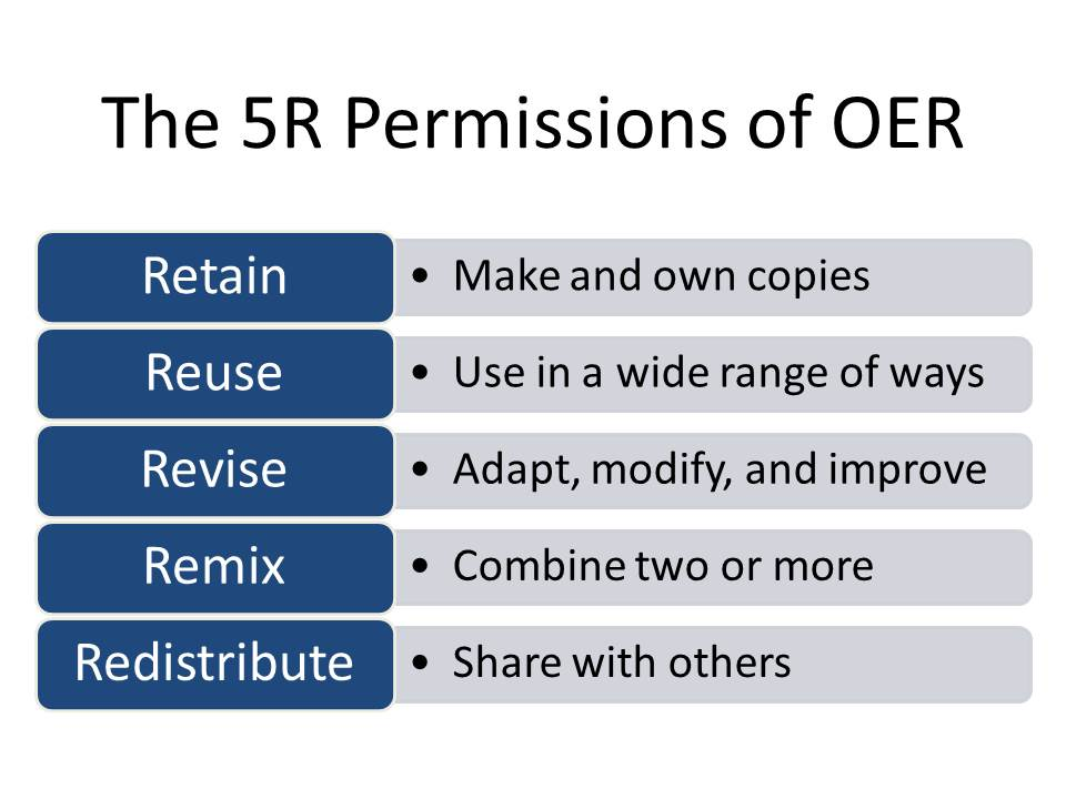 the 5 R Permissions of OER. Retain: Make and own copies. Reuse: Use in a wide range of ways. Revise: Adapt, modify, and improve. Remix: Combine two or more. Redistribute: Share with others