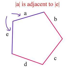 From: http://www.k6-geometric-shapes.com/image-files/adjacent-sides.jpg