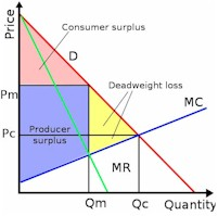 Economics profit maximization graph