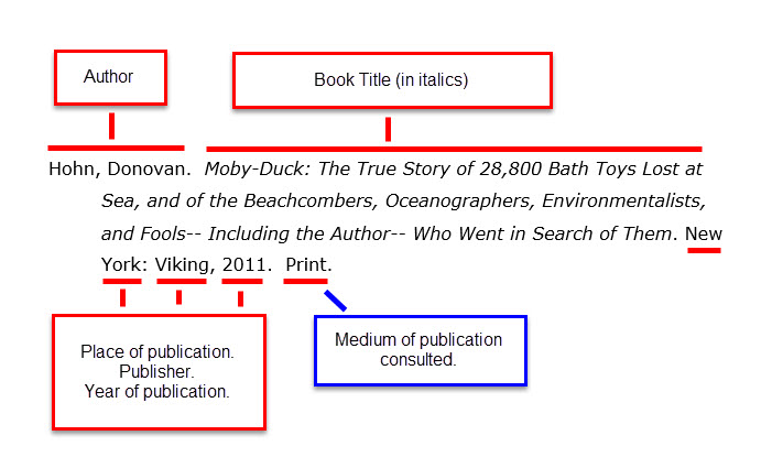 Diagram: Book citation MLA style. Author: last name, first name. Book title, in italic font. Place of publication. Publisher. Year of publication. Medium of publication (print or web).