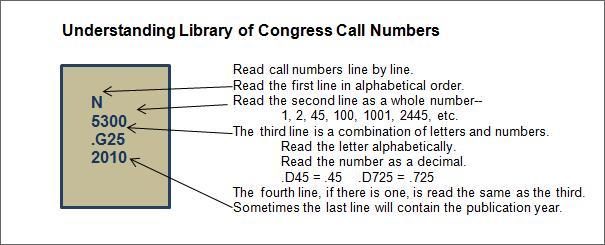 Call number of art book, N 5300 .G25 2010