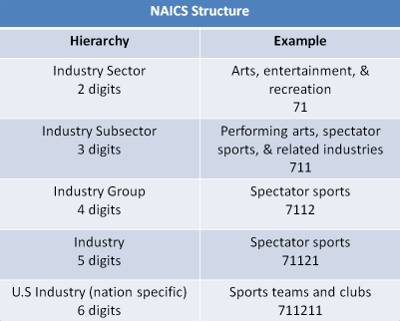 NAICS hierarchy table with examples