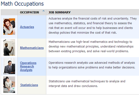 Math occupations page from the Occupational Outlook Handbook
