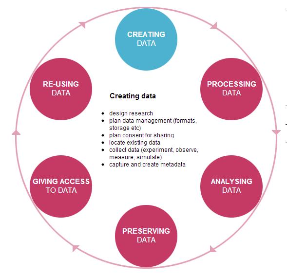 UK Data Archive