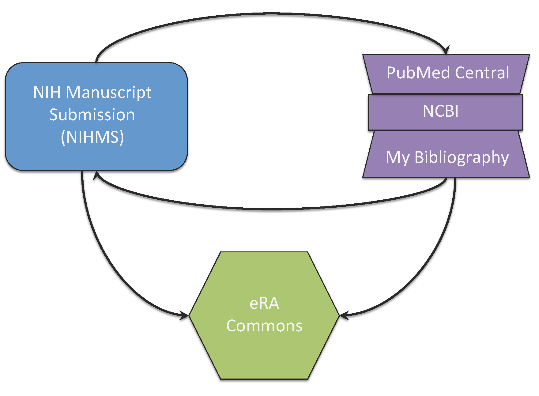 NIH Public Access Policy Systems