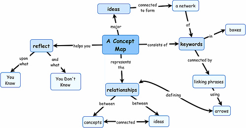 A concept map
