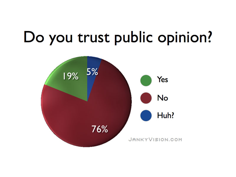 """pie chart asking """"Do you trust public opinion"""" with breakdown mostly """"No"""""""