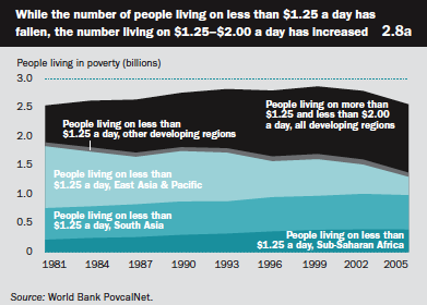 While the number of people living on less than 1.25 a day has fallen, the number living on 1.25-2.00 a day has increased.