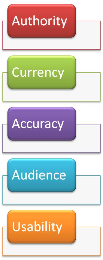 Authority, Currency, Accuracy, Audience, Usability