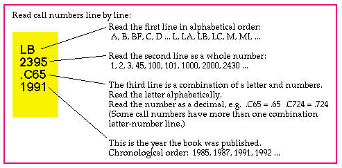 call number line by line
