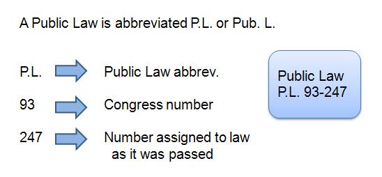 Legal citation for a statutory law, Public Law version
