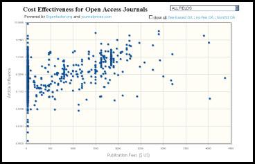 Cost Effectiveness of Open Access Journals
