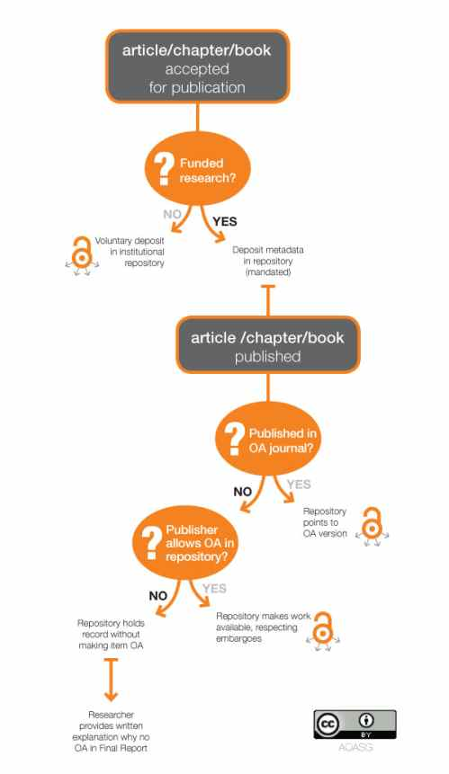 ARC and NHMRC Policy Compliance Flowchart by an Institution [Source: http://aoasg.org.au/resources/policy-compliance-decision-tree/]