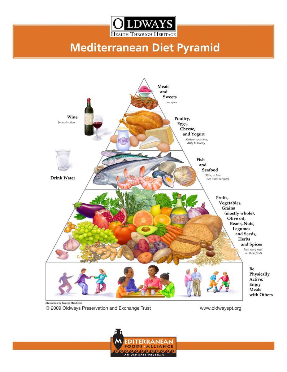Mediterranean diet pyramid graphic